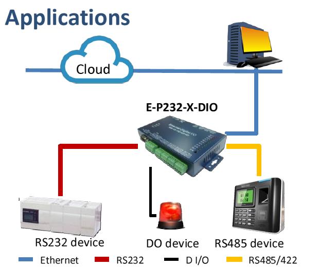 Serial_to_Ethernet-E-P232-X-DIO-application