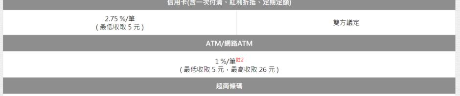 台灣電子商務網站常用金流線上付款服務-信用卡/ATM/超商代收/GooglePay/ApplePay