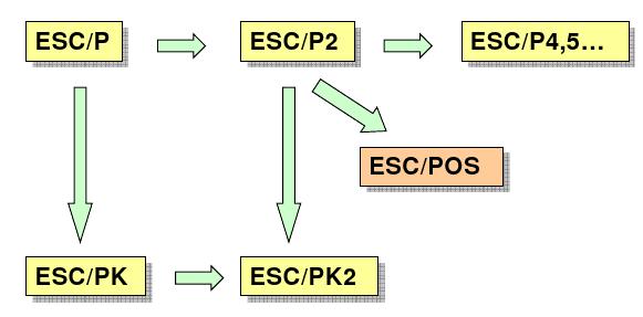 esc-pos-history