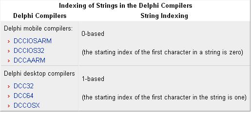 Migrating Delphi Code to Mobile from Desktop - RAD Studio