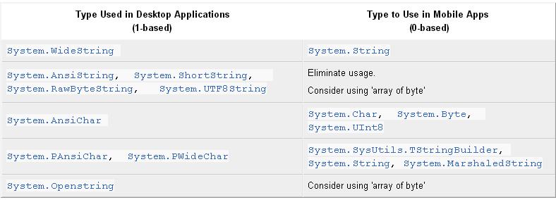 Migrating Delphi Code to Mobile from Desktop