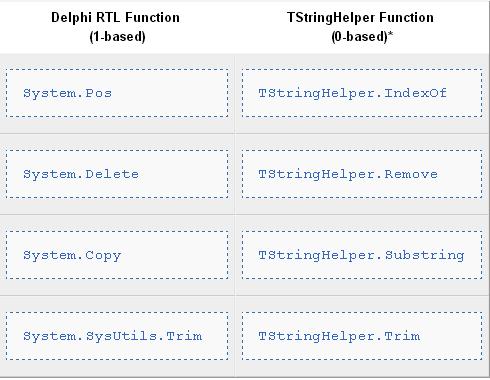 Migrating Delphi Code to Mobile from Desktop1 - RAD Studio
